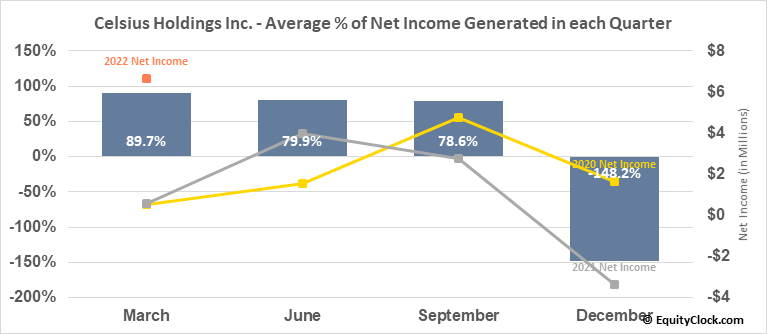 Celsius Holdings Inc. (NASD:CELH) Net Income Seasonality