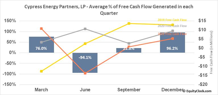 Cypress Energy Partners, LP (NYSE:CELP) Free Cash Flow Seasonality