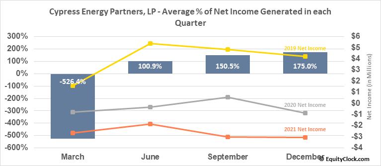 Cypress Energy Partners, LP (NYSE:CELP) Net Income Seasonality