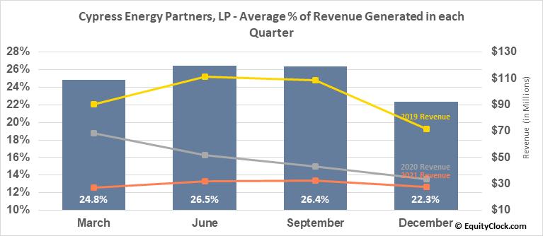 Cypress Energy Partners, LP (NYSE:CELP) Revenue Seasonality