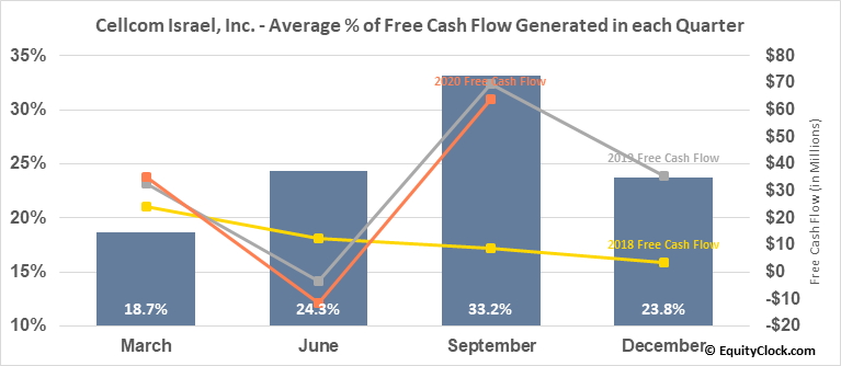 Cellcom Israel, Inc. (NYSE:CEL) Free Cash Flow Seasonality
