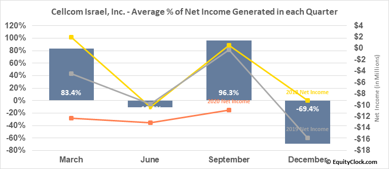 Cellcom Israel, Inc. (NYSE:CEL) Net Income Seasonality