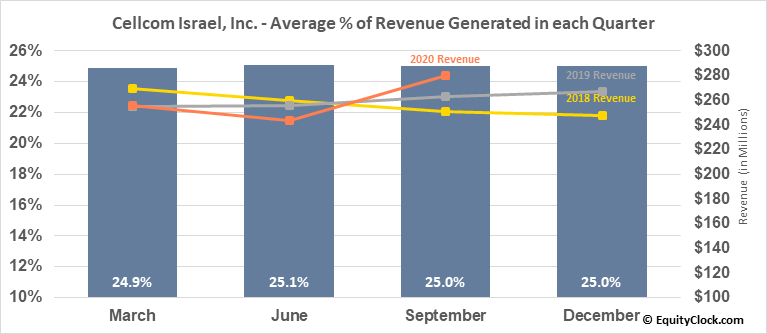 Cellcom Israel, Inc. (NYSE:CEL) Revenue Seasonality
