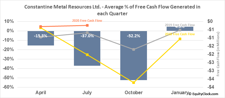 Constantine Metal Resources Ltd. (TSXV:CEM.V) Free Cash Flow Seasonality