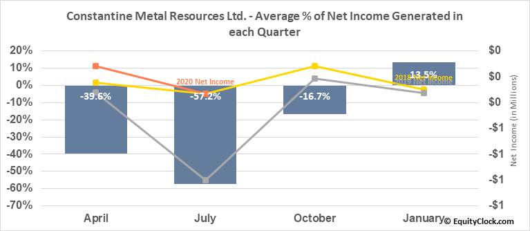 Constantine Metal Resources Ltd. (TSXV:CEM.V) Net Income Seasonality