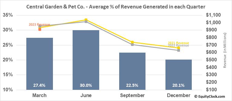 Central Garden & Pet Co. (NASD:CENTA) Revenue Seasonality