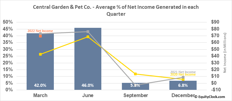 Central Garden & Pet Co. (NASD:CENT) Net Income Seasonality