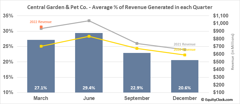 Central Garden & Pet Co. (NASD:CENT) Revenue Seasonality