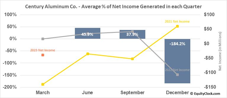 Century Aluminum Co. (NASD:CENX) Net Income Seasonality