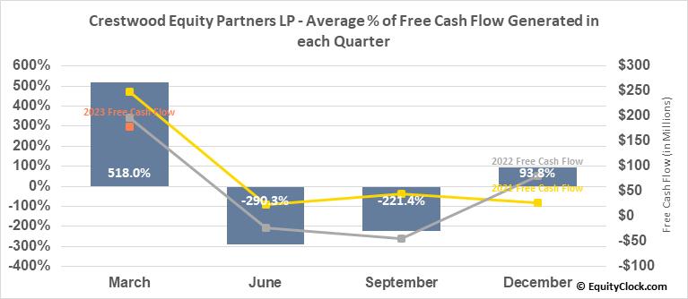 Crestwood Equity Partners LP (NYSE:CEQP) Free Cash Flow Seasonality
