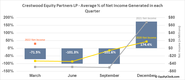 Crestwood Equity Partners LP (NYSE:CEQP) Net Income Seasonality