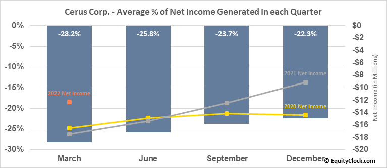 Cerus Corp. (NASD:CERS) Net Income Seasonality