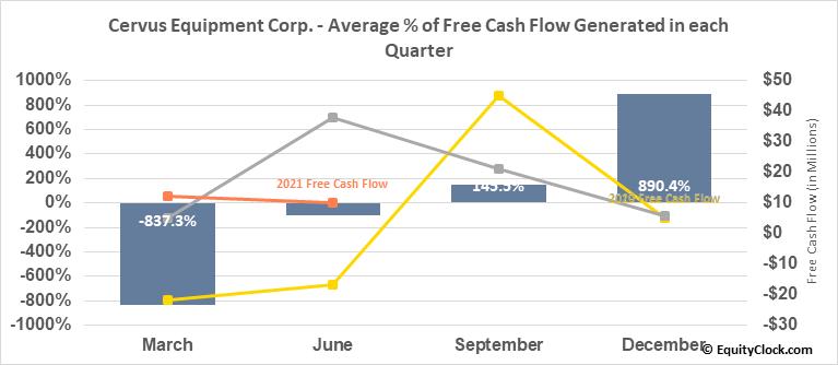 Cervus Equipment Corp. (TSE:CERV.TO) Free Cash Flow Seasonality
