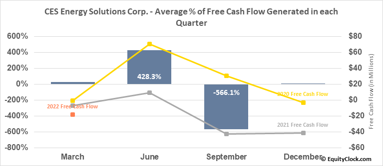 CES Energy Solutions Corp. (OTCMKT:CESDF) Free Cash Flow Seasonality