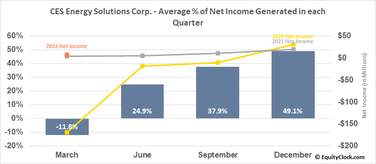 CES Energy Solutions Corp. (OTCMKT:CESDF) Net Income Seasonality
