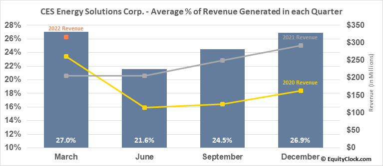 CES Energy Solutions Corp. (OTCMKT:CESDF) Revenue Seasonality