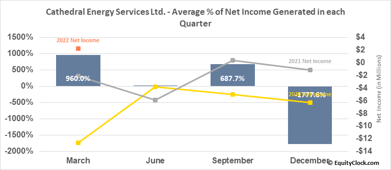 Cathedral Energy Services Ltd. (TSE:CET.TO) Net Income Seasonality