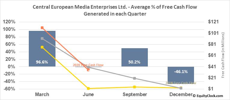 Central European Media Enterprises Ltd. (NASD:CETV) Free Cash Flow Seasonality