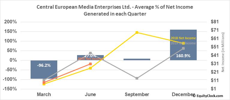 Central European Media Enterprises Ltd. (NASD:CETV) Net Income Seasonality