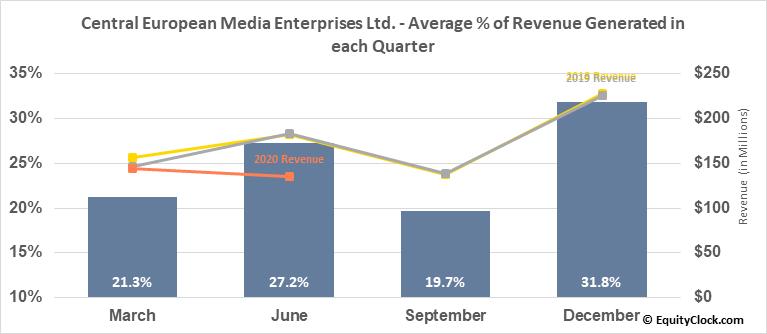 Central European Media Enterprises Ltd. (NASD:CETV) Revenue Seasonality