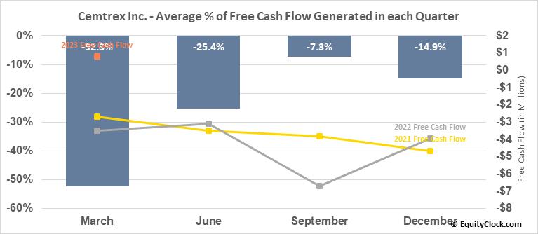 Cemtrex Inc. (NASD:CETX) Free Cash Flow Seasonality