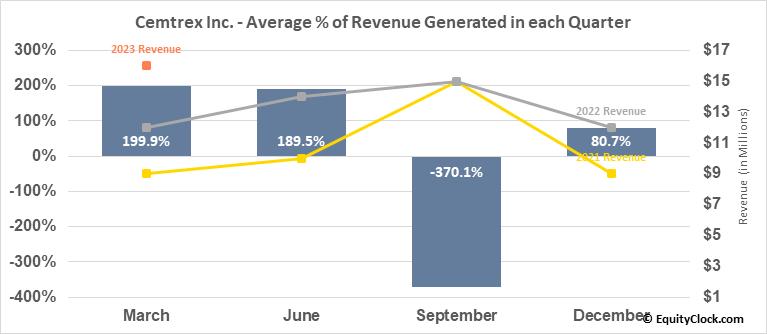 Cemtrex Inc. (NASD:CETX) Revenue Seasonality