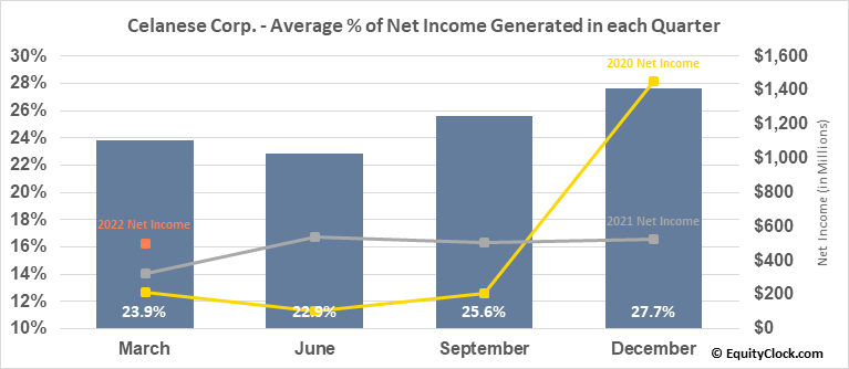 Celanese Corp. (NYSE:CE) Net Income Seasonality