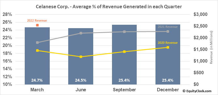 Celanese Corp. (NYSE:CE) Revenue Seasonality