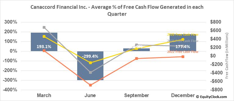Canaccord Financial Inc. (TSE:CF.TO) Free Cash Flow Seasonality