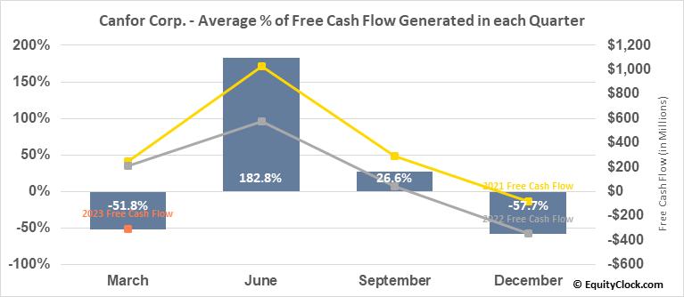 Canfor Corp. (TSE:CFP.TO) Free Cash Flow Seasonality