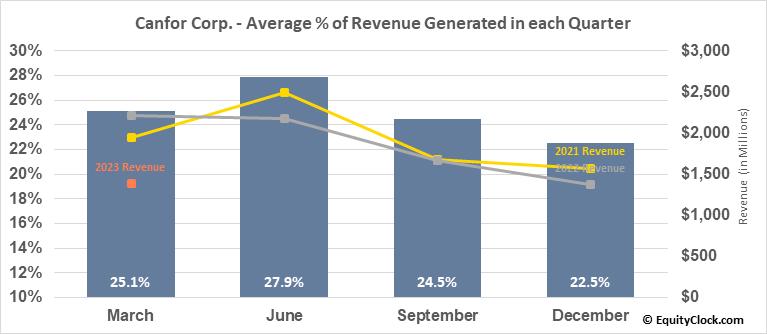 Canfor Corp. (TSE:CFP.TO) Revenue Seasonality