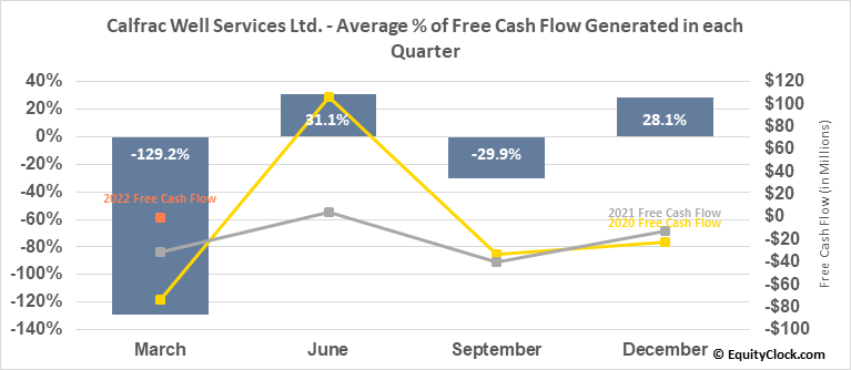 Calfrac Well Services Ltd. (TSE:CFW.TO) Free Cash Flow Seasonality