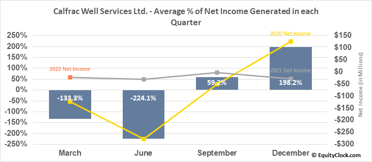 Calfrac Well Services Ltd. (TSE:CFW.TO) Net Income Seasonality
