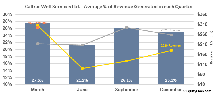 Calfrac Well Services Ltd. (TSE:CFW.TO) Revenue Seasonality