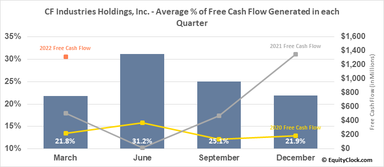 CF Industries Holdings, Inc. (NYSE:CF) Free Cash Flow Seasonality