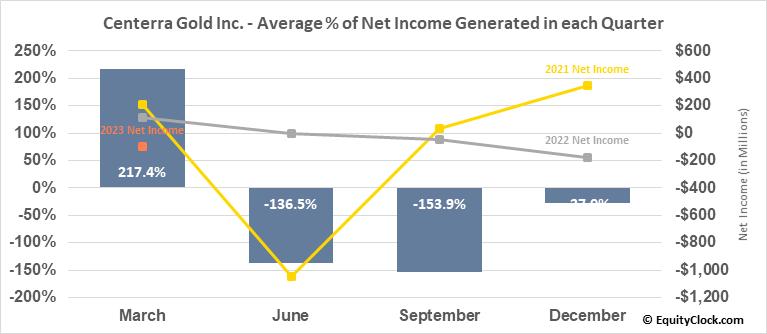 Centerra Gold Inc. (TSE:CG.TO) Net Income Seasonality