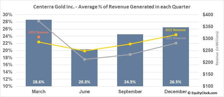 Centerra Gold Inc. (TSE:CG.TO) Revenue Seasonality