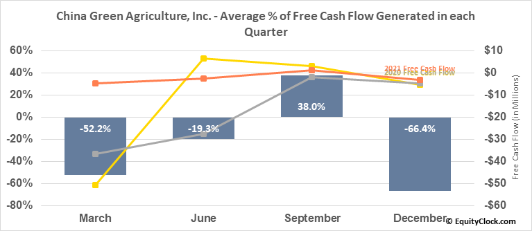 China Green Agriculture, Inc. (NYSE:CGA) Free Cash Flow Seasonality