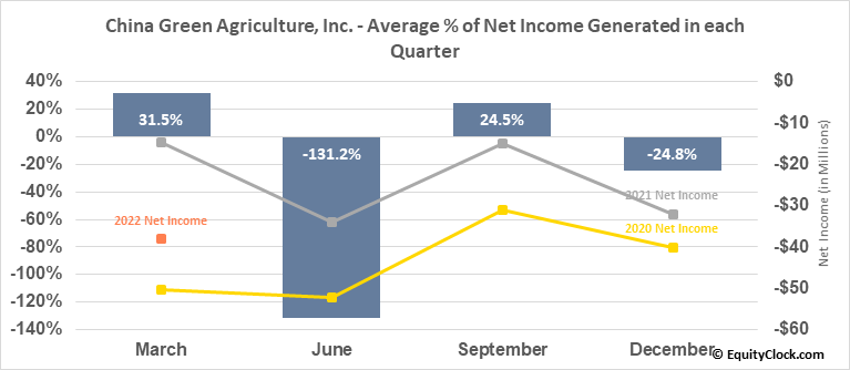 China Green Agriculture, Inc. (NYSE:CGA) Net Income Seasonality