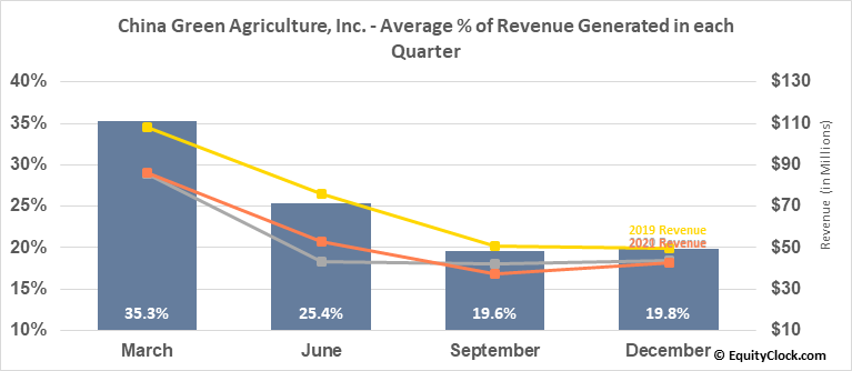 China Green Agriculture, Inc. (NYSE:CGA) Revenue Seasonality