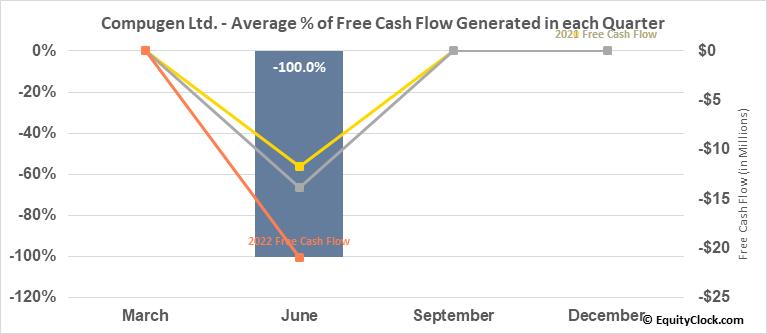 Compugen Ltd. (NASD:CGEN) Free Cash Flow Seasonality