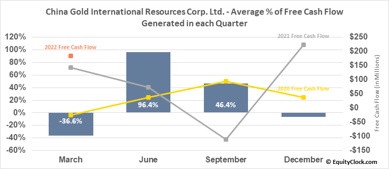 China Gold International Resources Corp. Ltd. (TSE:CGG.TO) Free Cash Flow Seasonality