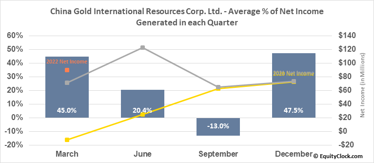 China Gold International Resources Corp. Ltd. (TSE:CGG.TO) Net Income Seasonality