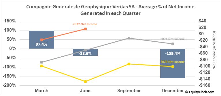 Compagnie Generale de Geophysique-Veritas SA (OTCMKT:CGGYY) Net Income Seasonality