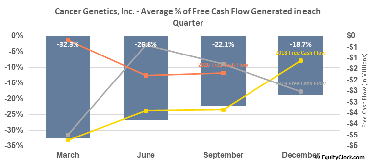 Cancer Genetics, Inc. (NASD:CGIX) Free Cash Flow Seasonality