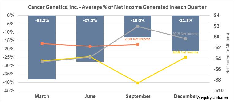 Cancer Genetics, Inc. (NASD:CGIX) Net Income Seasonality