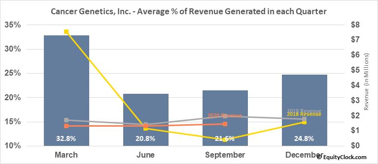 Cancer Genetics, Inc. (NASD:CGIX) Revenue Seasonality