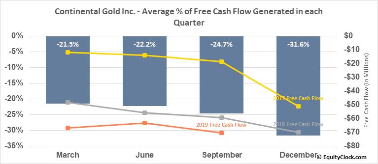 Continental Gold Inc. (OTCMKT:CGOOF) Free Cash Flow Seasonality