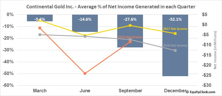Continental Gold Inc. (OTCMKT:CGOOF) Net Income Seasonality