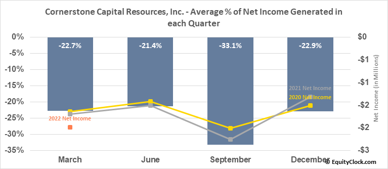 Cornerstone Capital Resources, Inc. (TSXV:CGP.V) Net Income Seasonality